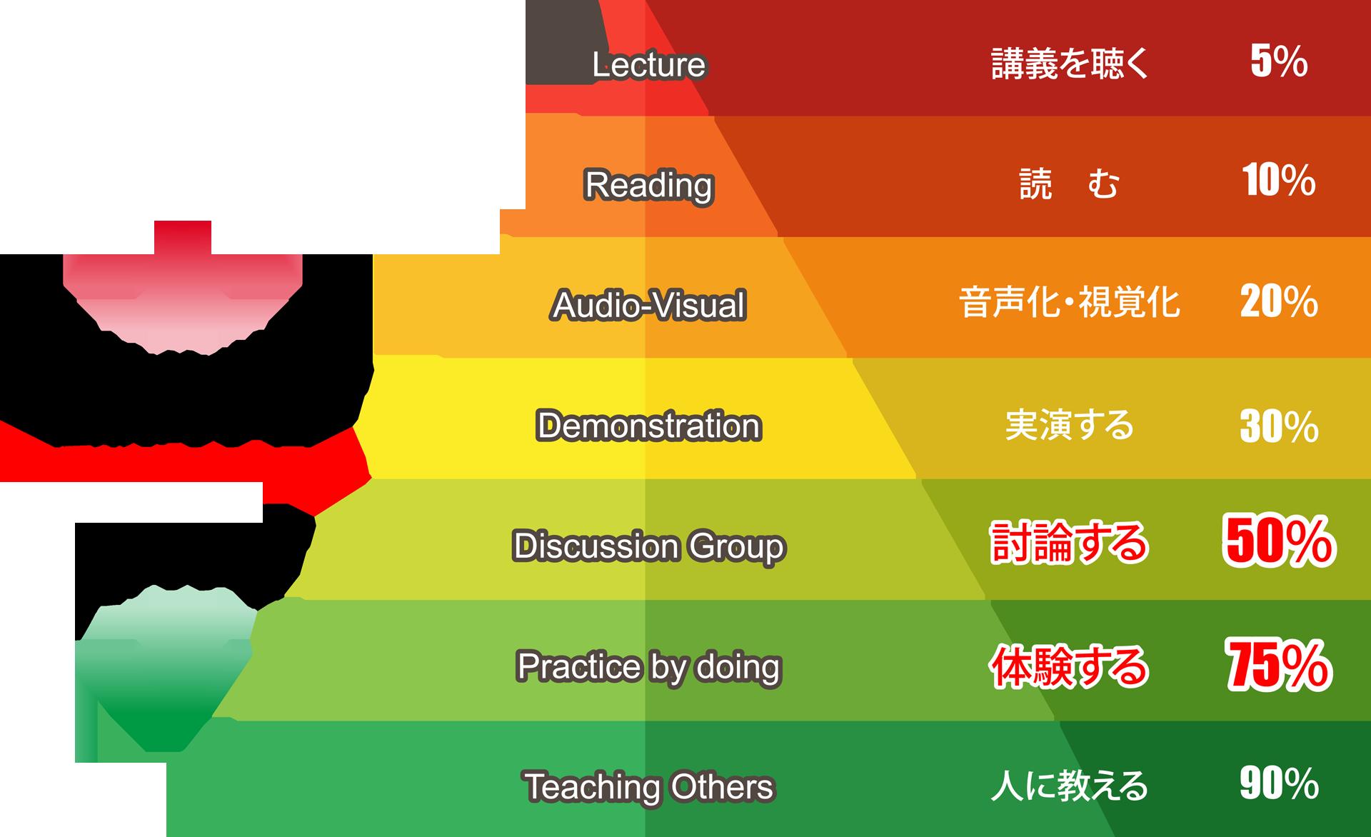ニコクリエイトの戦略MQ会計 経営シュミレーション研修(MG研修)の学習定着率